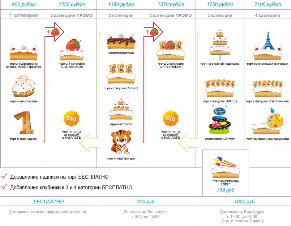 Категории тортов_.сайт (1)